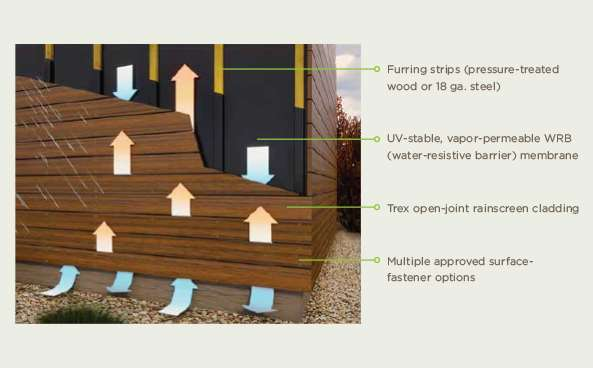 Furring strips (pressure-treated wood or 18 ga. steel). UV-stable, vapor-permeable WRB (water-resistive barrier) membrane. Trex open-joint rainscreen cladding. Multiple approved surface-fastener options.